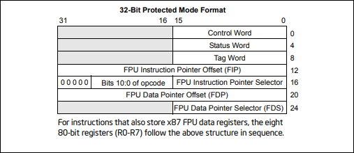 Figure 1: Protected Mode x87 FPU State Image in Memory, 32-Bit Format